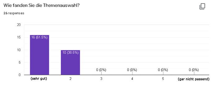 Einige Umfrageergebnisse unter den Teilnehmenden