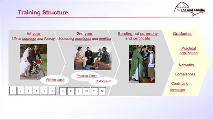 Ausbildungsstruktur der Akademie für Ehe und Familie (Foto: Präsentationsausschnitt)