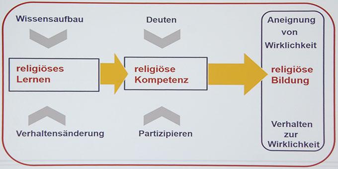 Religiöse Bildung (Schaubild: Prof. Dr. Clauß Peter Sajak)
